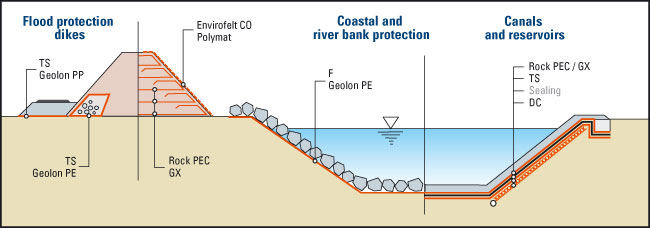 Esquema Proteção Costeira